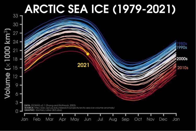 Chart of Arctic sea ice 1979-2021