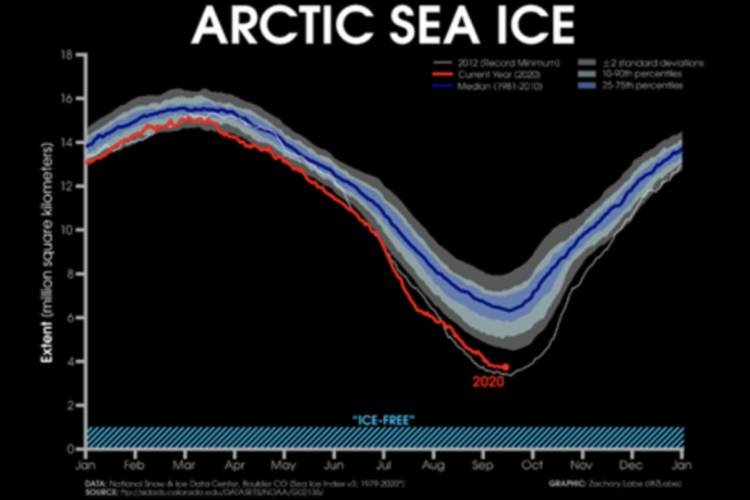 Graph displaying daily arctic sea-ice extent in 2012 (white line) and 2020 (red line) compared to average (blue line).