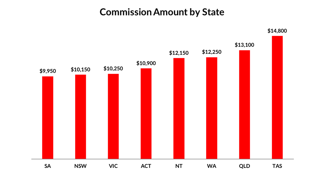 commission amount by state
