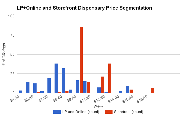 Acmpr And Dispensary Price Comparisons Lift Co