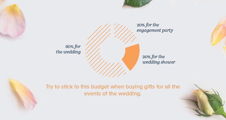 wedding-gift-chart-01