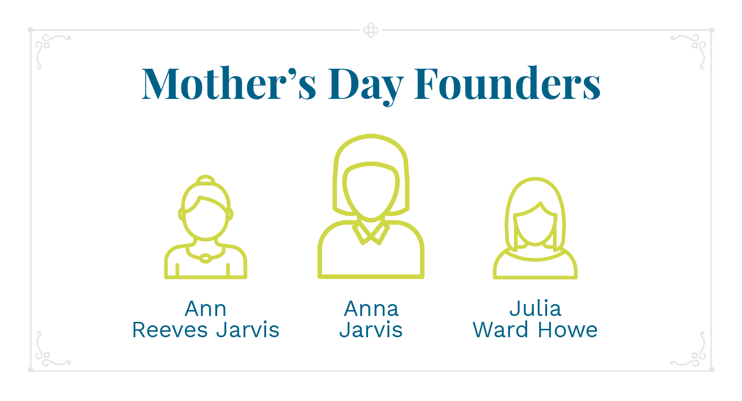 Mother's Day founders