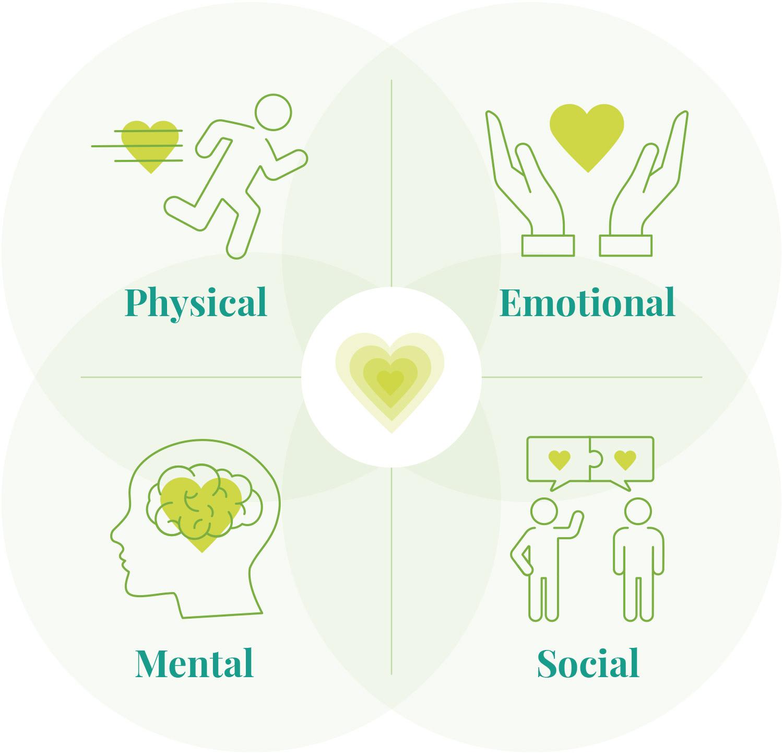 benefits when you practice gratitude