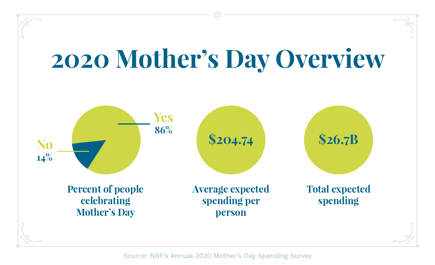 Mother's Day graphs