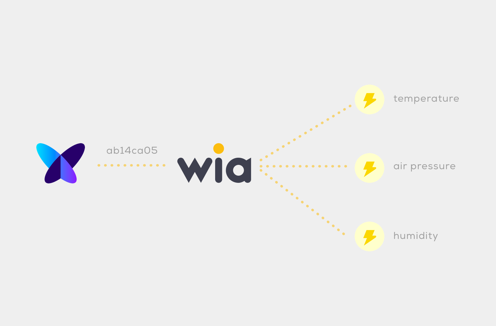 wia-sigfox-translate