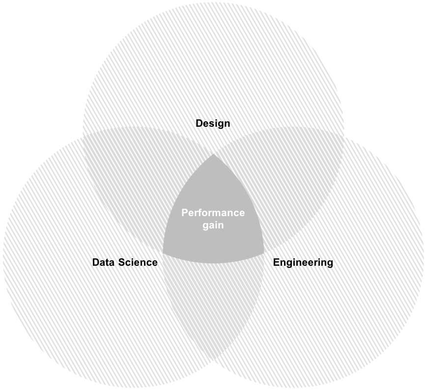 Venn diagram showing design, data science and engineering all overlapping in performance gain