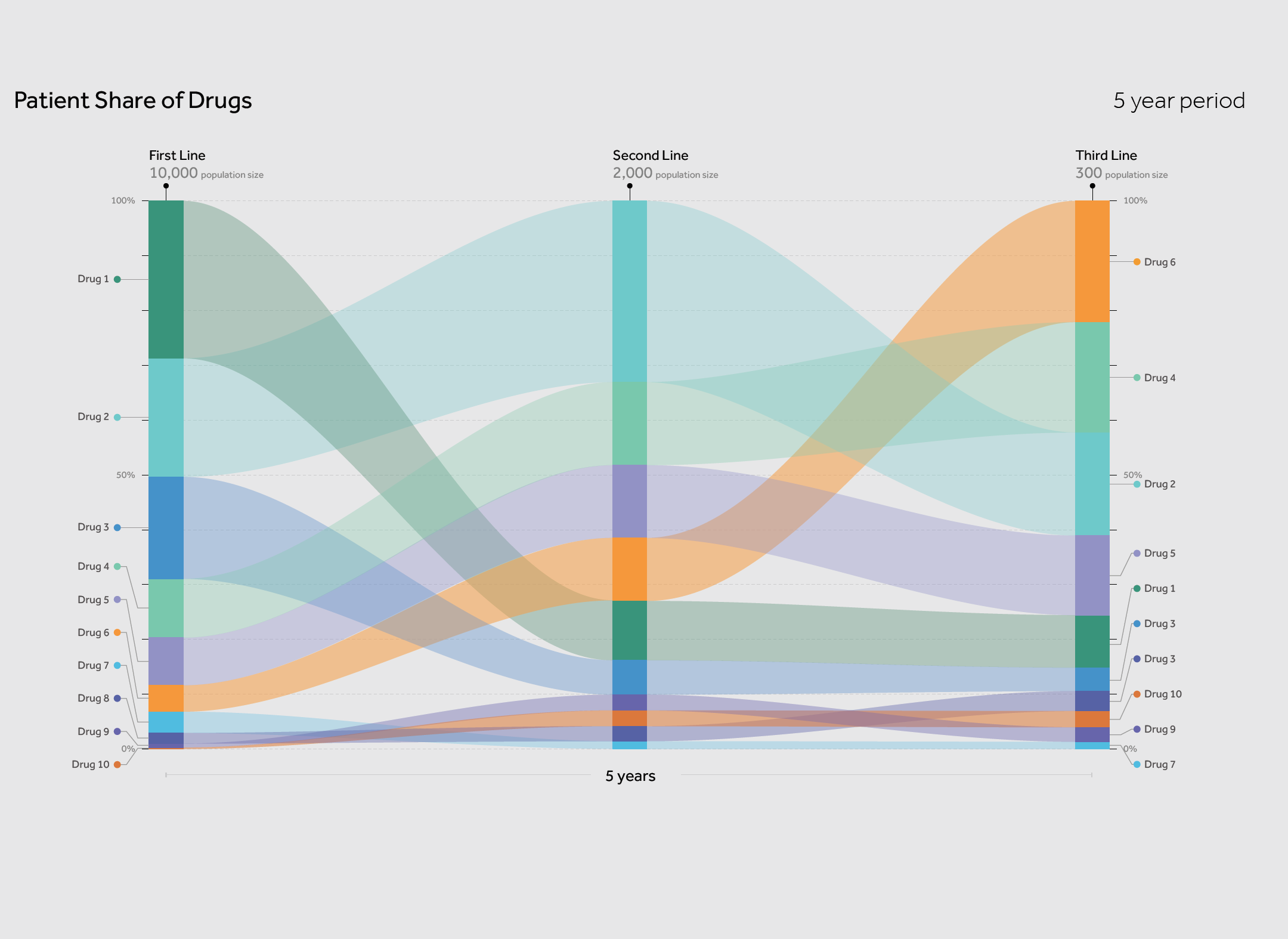 Sankey diagram illustrating the changes in patient share of drugs