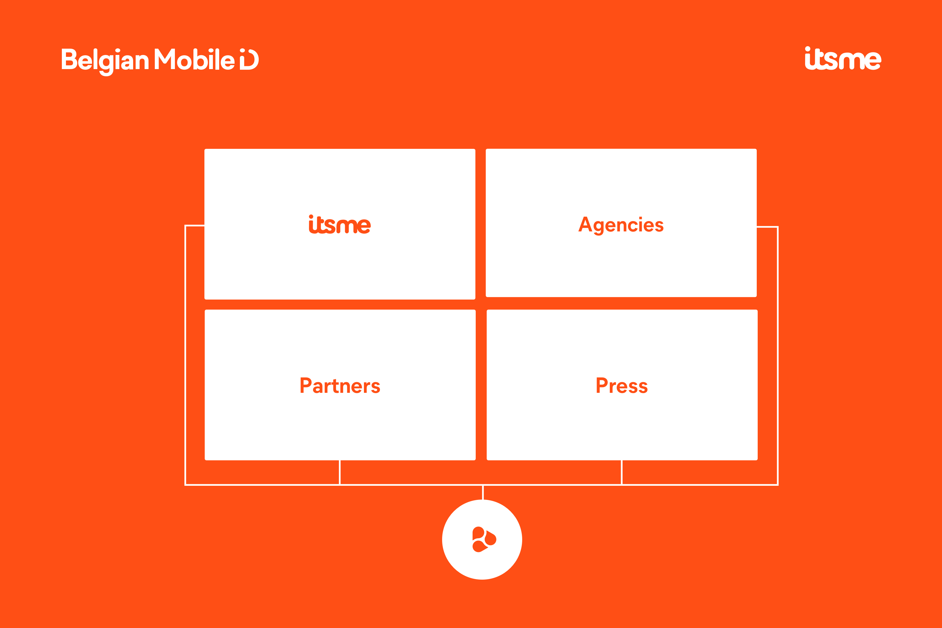 belgian-mobile-id-internal-external-collab-orange