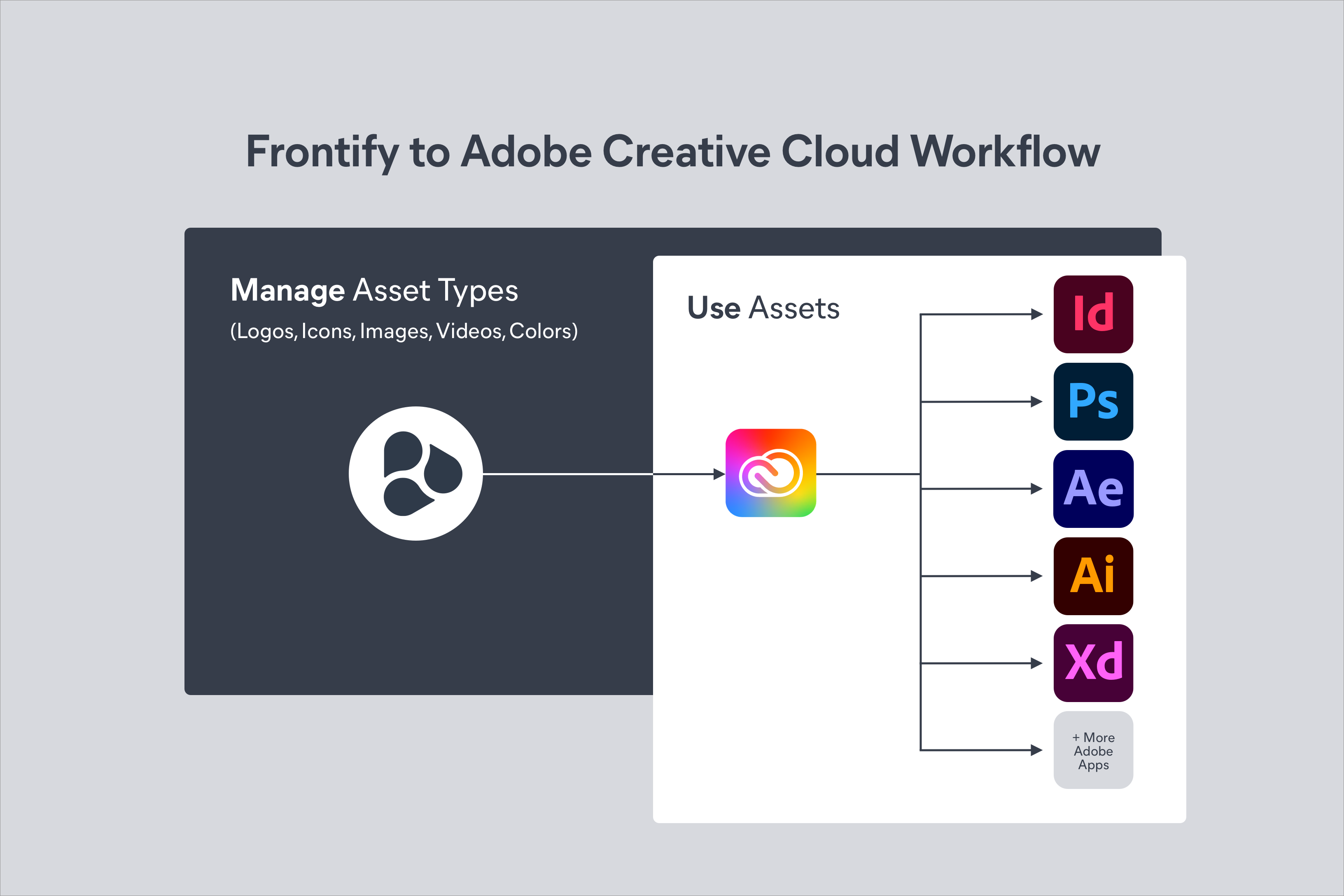 Frontify to Adobe Creative Cloud Workflow