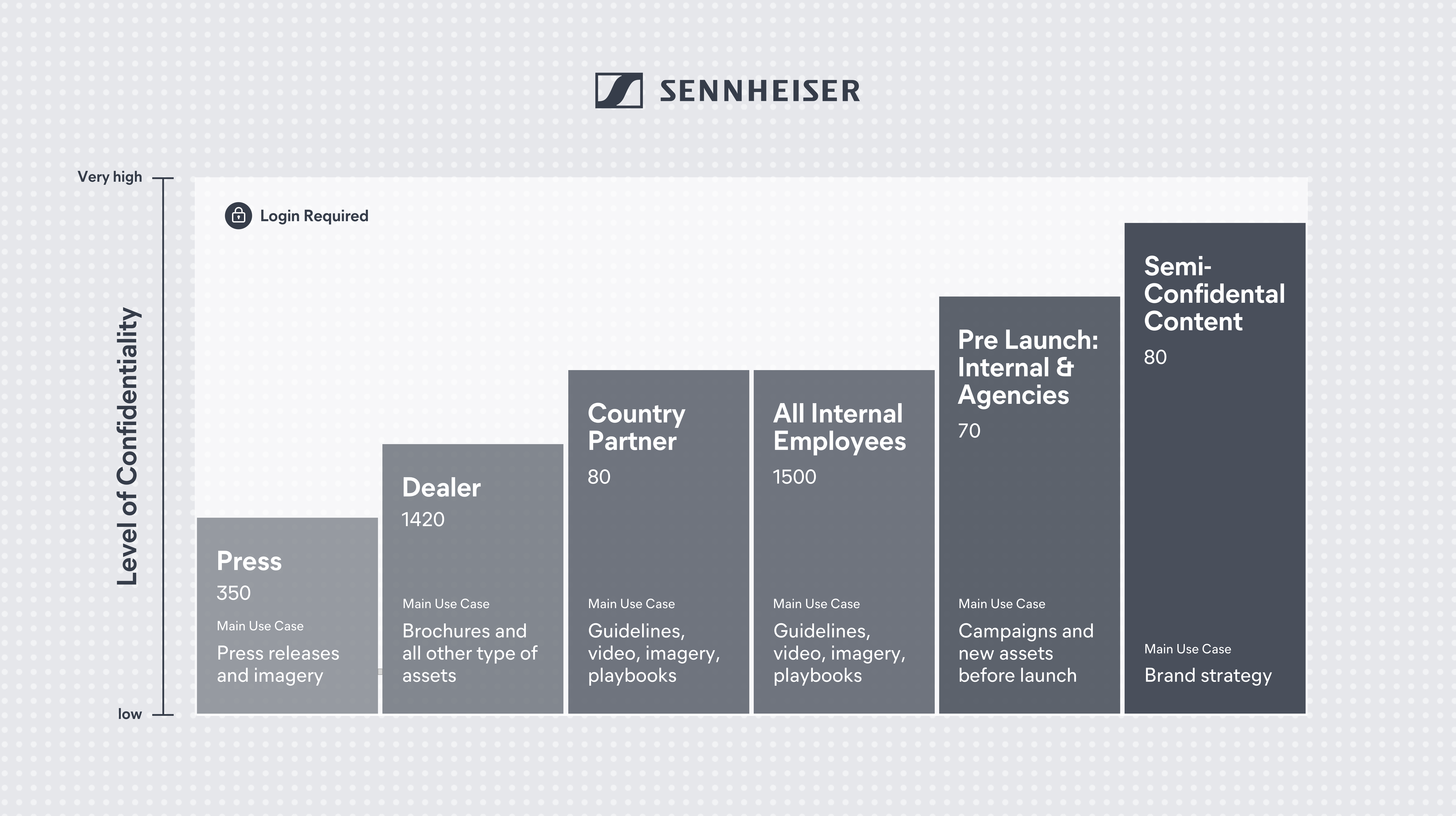 User Groups at Sennheiser with access to the central BAM