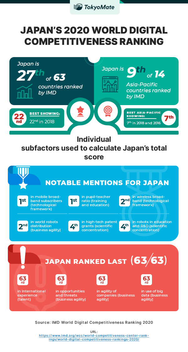 Japan's 27th IMD Digital Competitiveness Rank, Explained