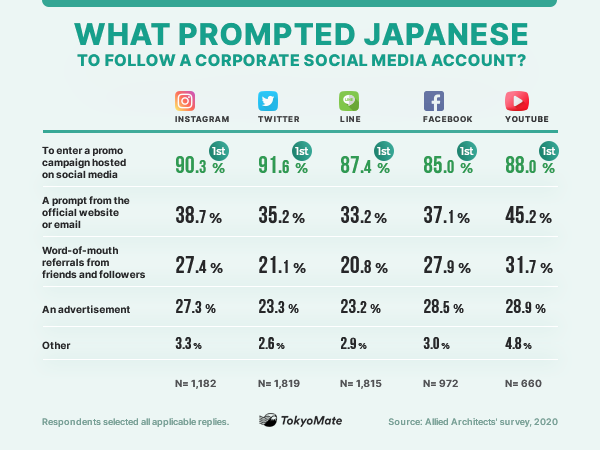 What prompted Japanese to follow a corporate social media account?