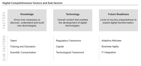 Digital Competitiveness Factors and Sub-factors