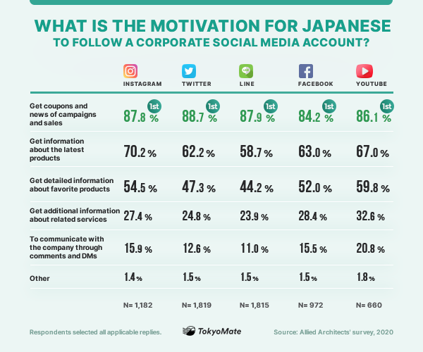 What is the motivation for Japanese to follow a corporate social media account?