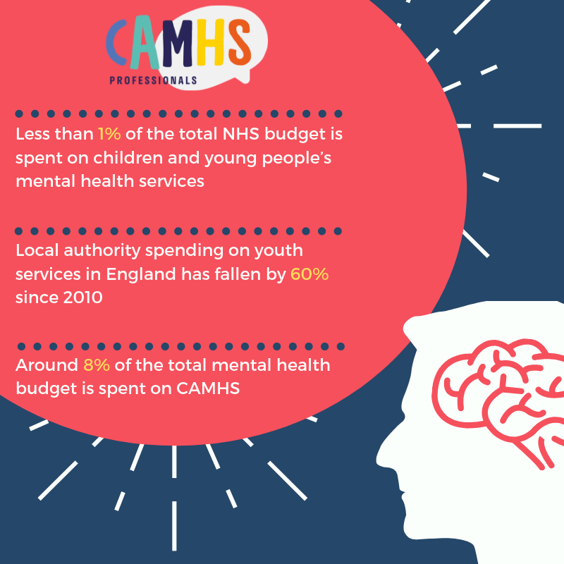 CAMHS facts