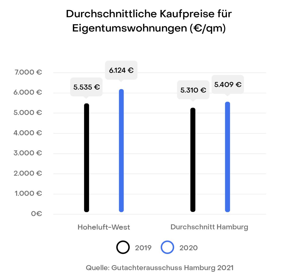 Hamburg Hoheluft-West Preisentwicklung Immobilien Kaufpreise Gutachterausschuss