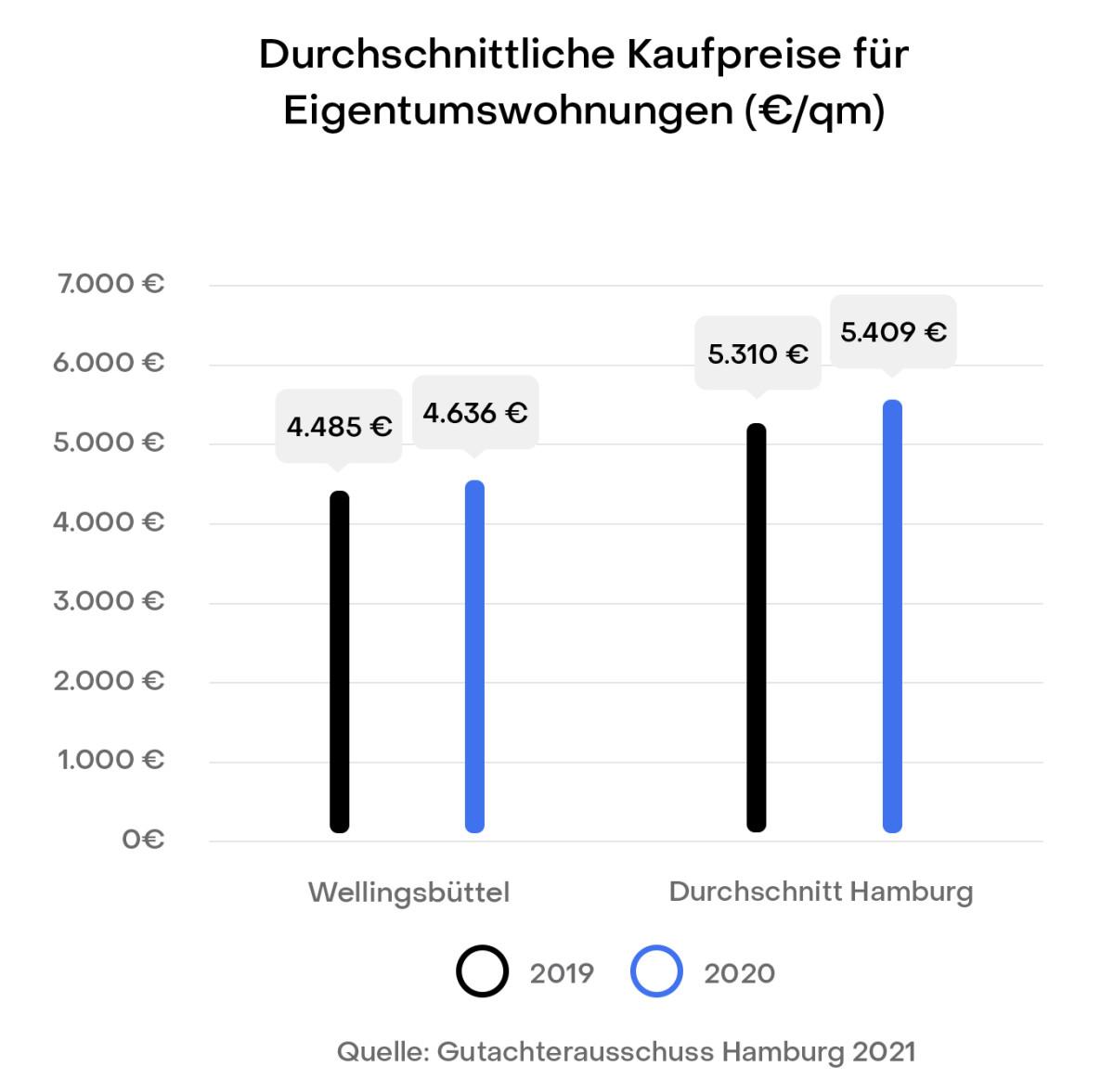 Hamburg Wellingsbüttel Preisentwicklung Immobilien Kaufpreise Gutachterausschuss