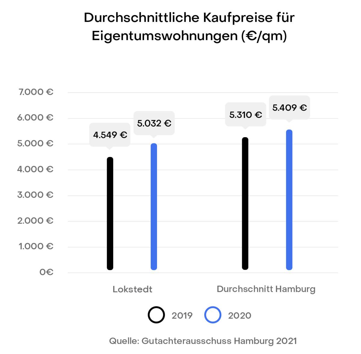 Hamburg Lokstedt Preisentwicklung Immobilien Kaufpreise Gutachterausschuss