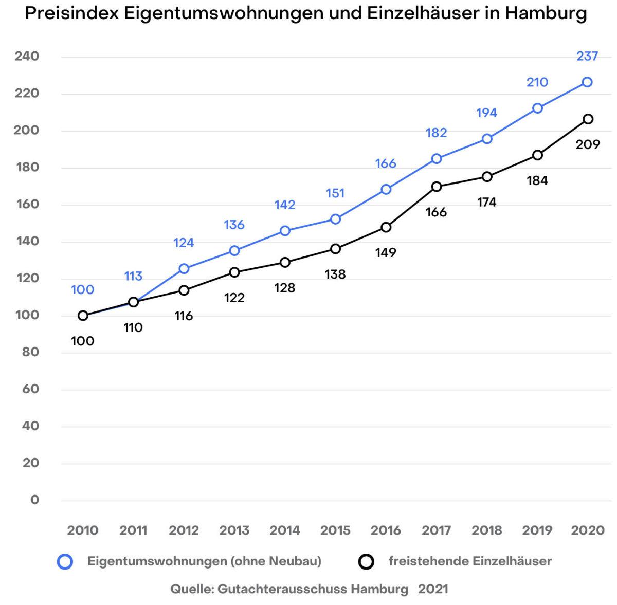 Preisindex Eigentumswohnungen und Häuser in Hamburg, Gutachterausschuss 2020