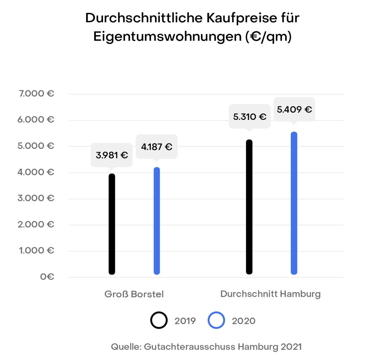 Hamburg Groß Borstel Preisentwicklung Immobilien Kaufpreise Gutachterausschuss