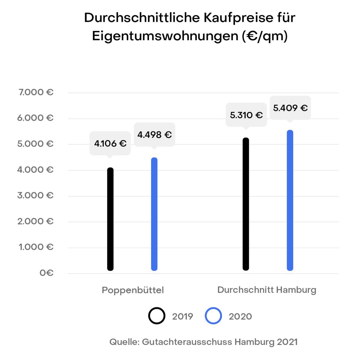 Hamburg Poppenbüttel Preisentwicklung Immobilien Kaufpreise Gutachterausschuss