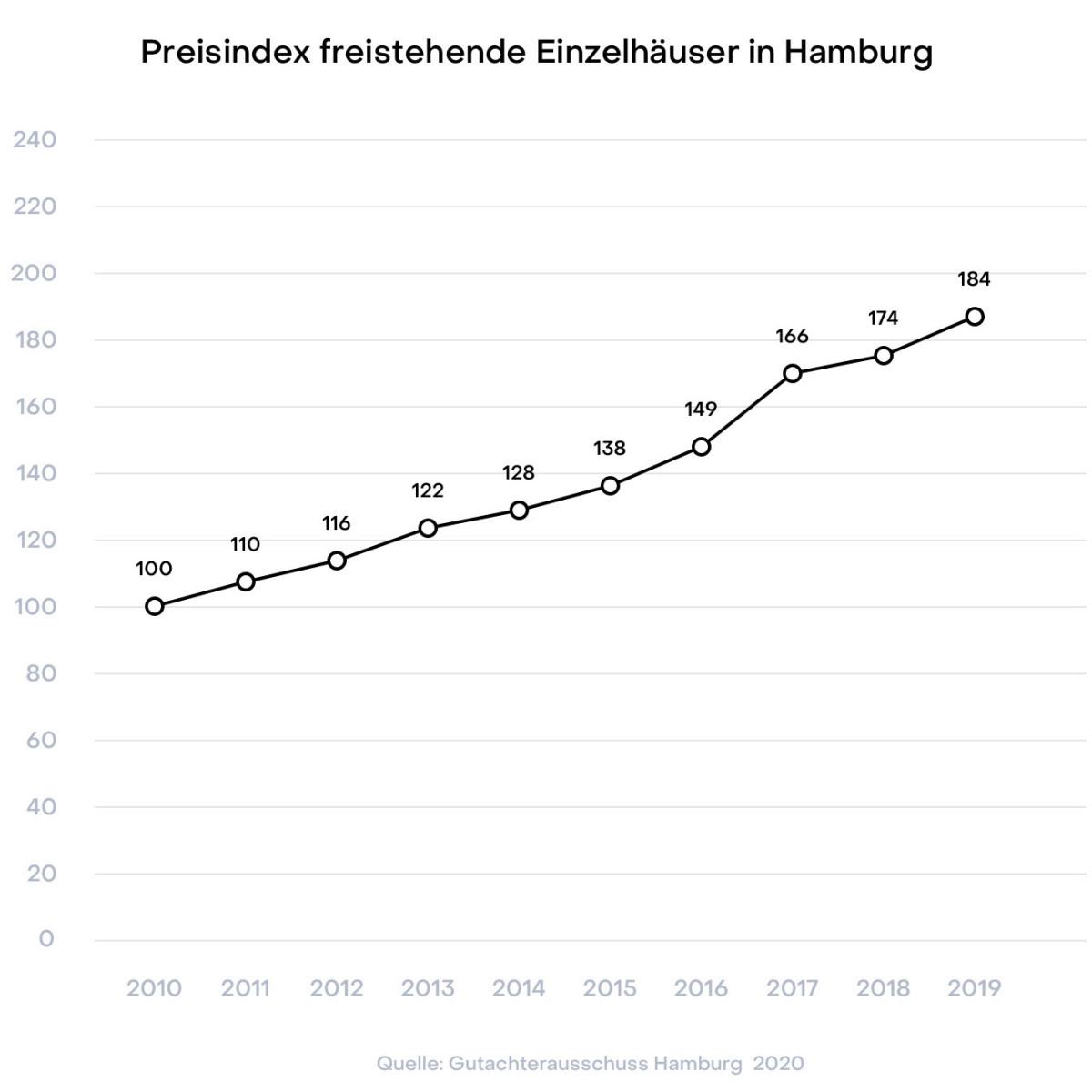Hamburg Preisindex freistehende Einzelhäuser Gutachterausschuss 2019