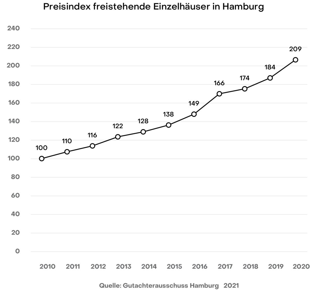 Hamburg Preisindex freistehende Einzelhäuser Gutachterausschuss 2020