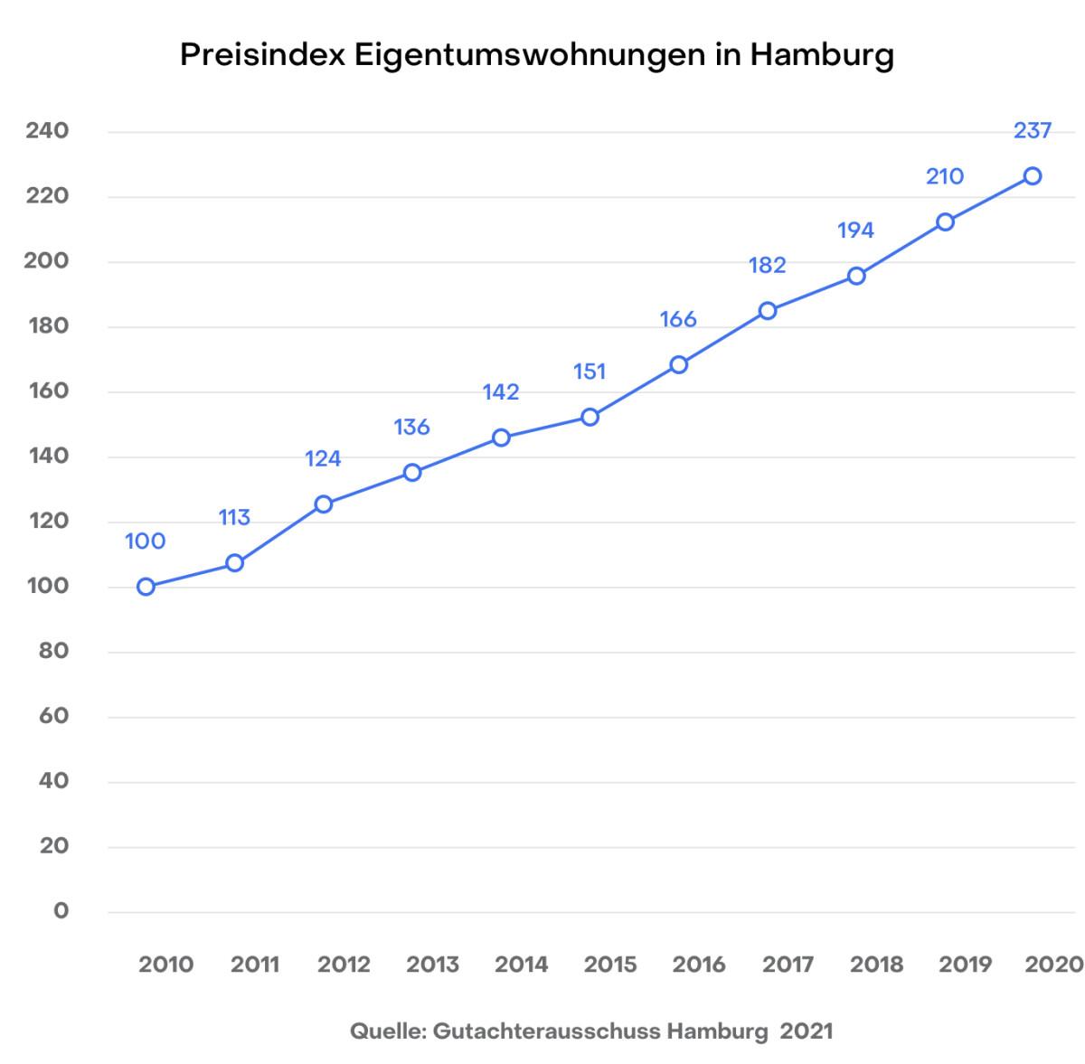 Hamburg Preisindex Wohnungen Gutachterausschuss 2020