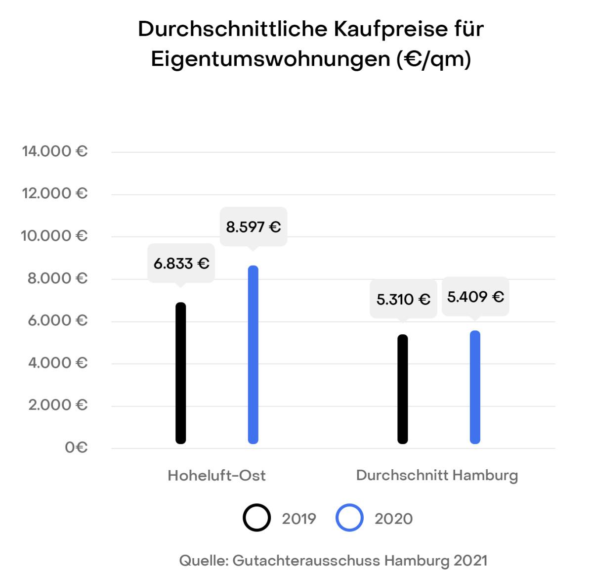 Hamburg Hoheluft-Ost Preisentwicklung Immobilien Kaufpreise Gutachterausschuss