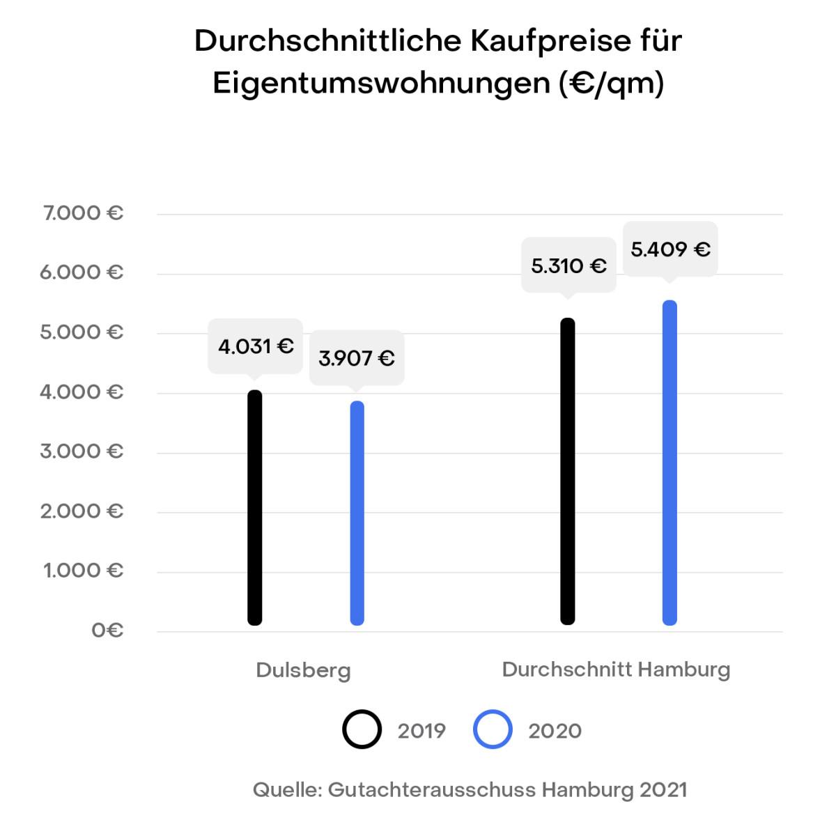 Hamburg Dulsberg Preisentwicklung Immobilien Kaufpreise Gutachterausschuss
