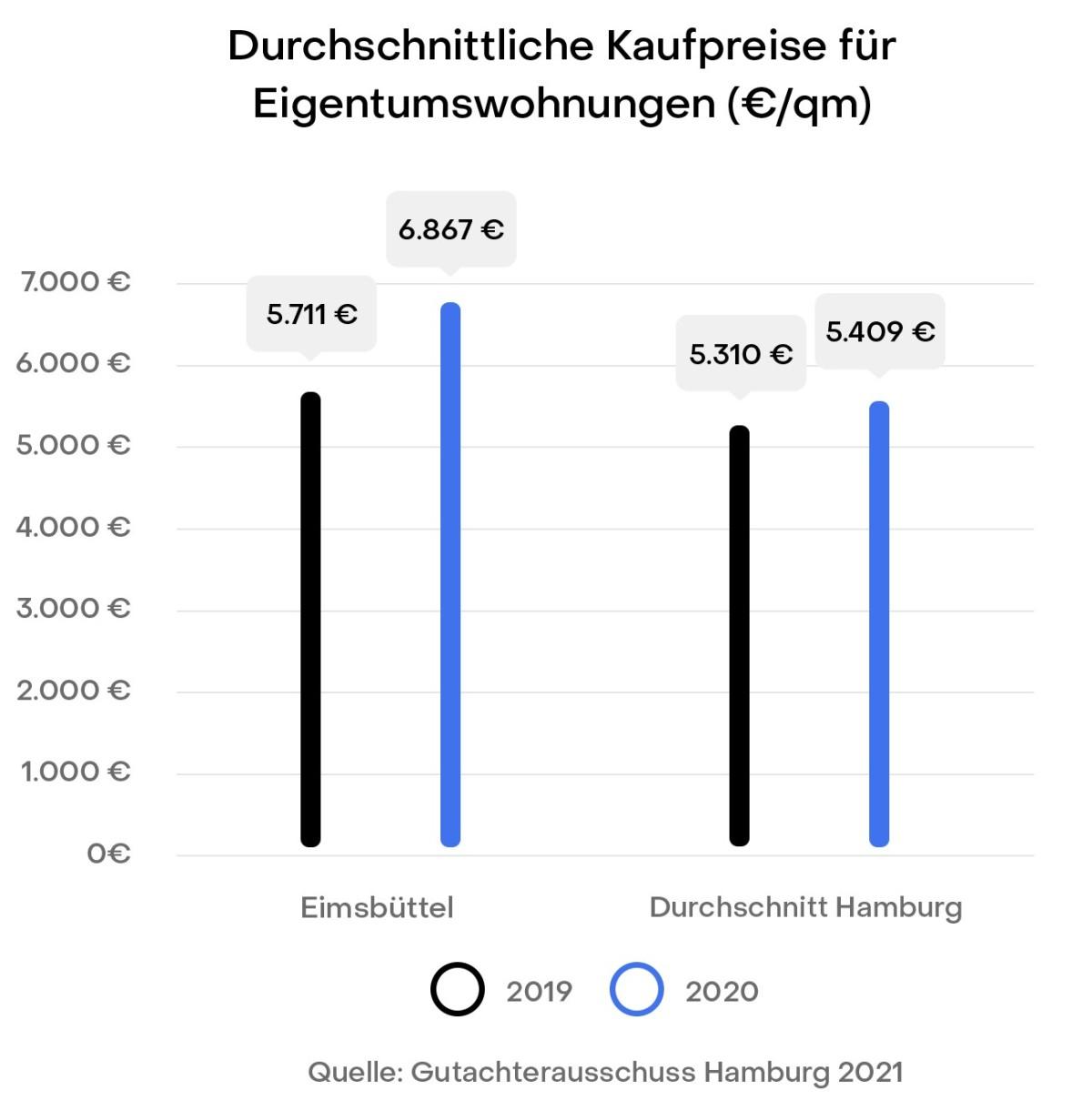 Hamburg Eimsbüttel Preisentwicklung Immobilien Kaufpreise Gutachterausschuss