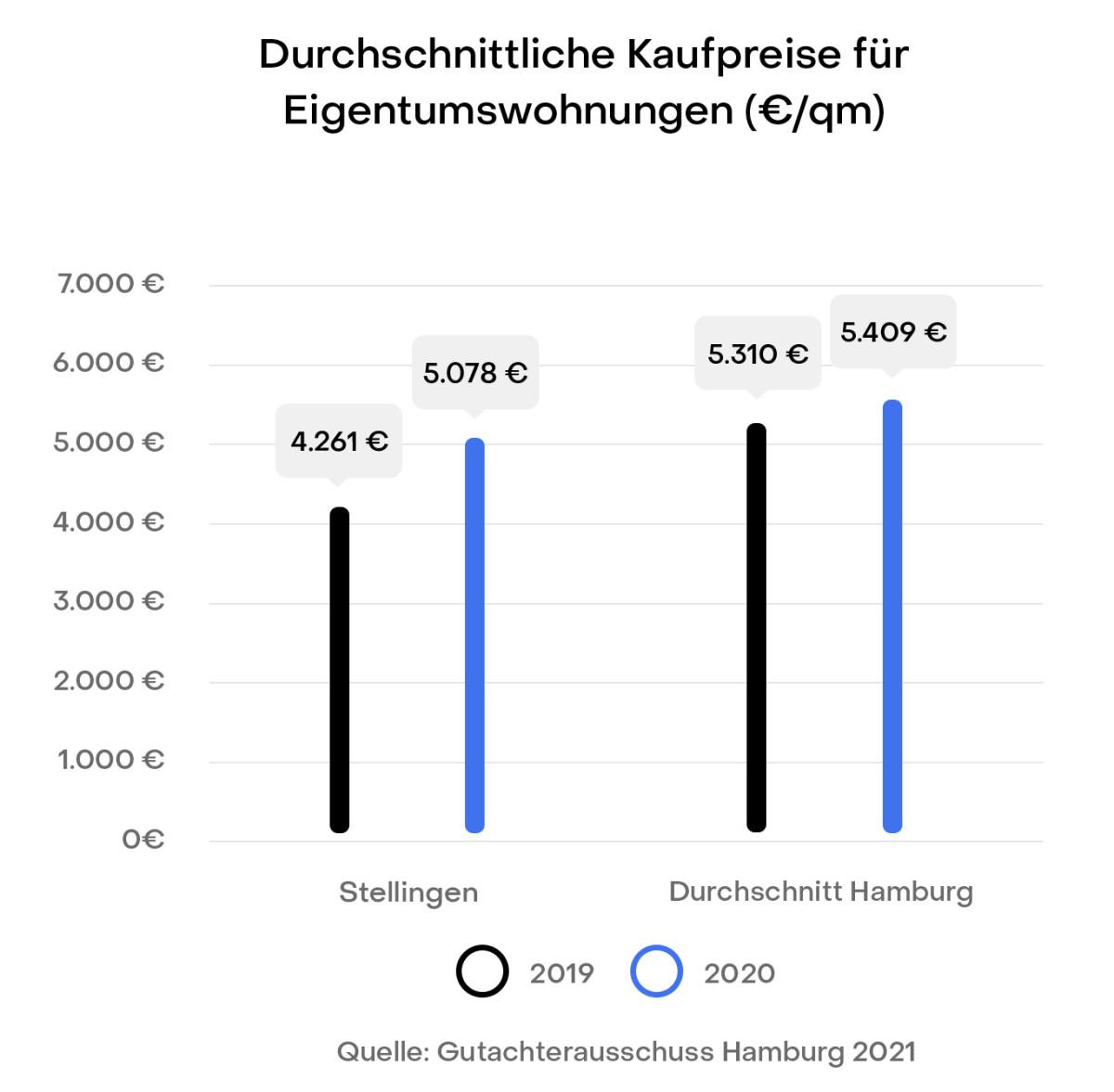 Hamburg Stellingen Preisentwicklung Immobilien Kaufpreise Gutachterausschuss