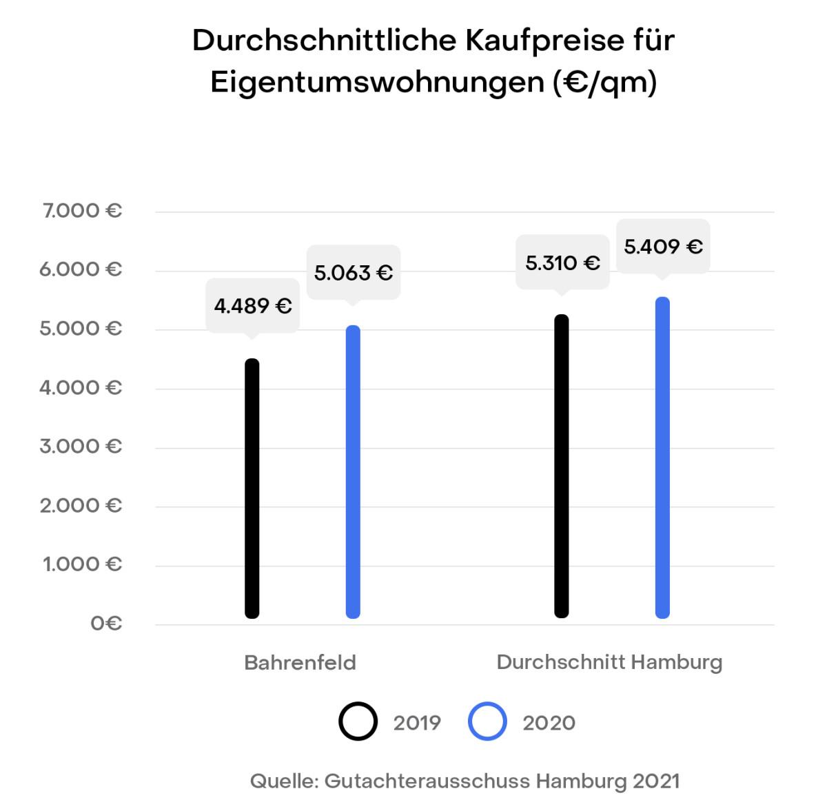 Hamburg Bahrenfeld Preisentwicklung Immobilien Kaufpreise Gutachterausschuss