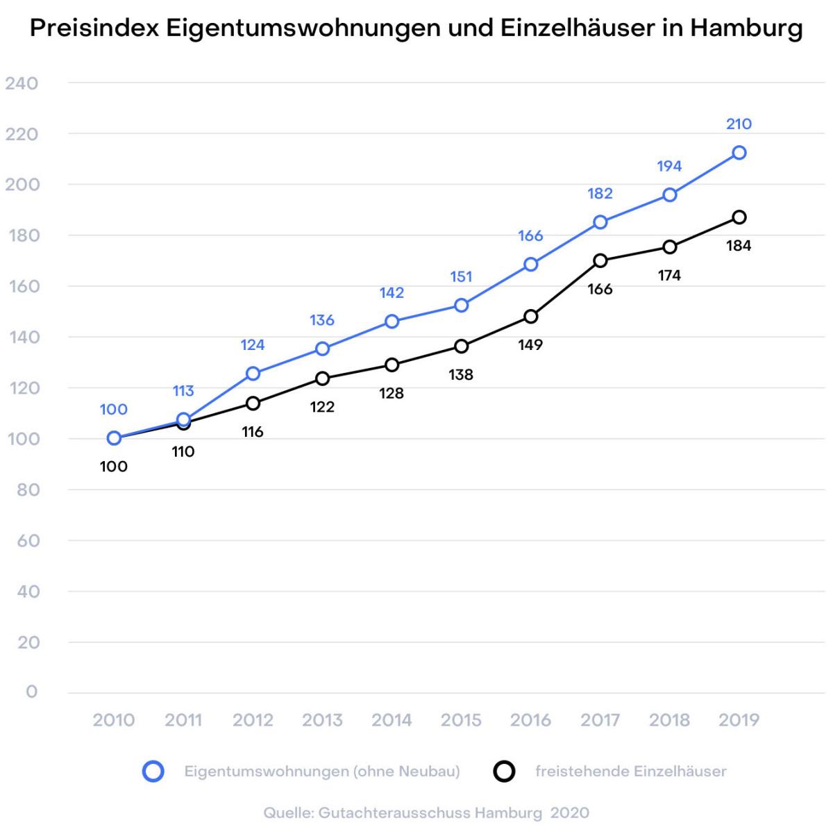 Hamburg Preisindex Wohnungen und Einfamilienhäuser Gutachterausschuss