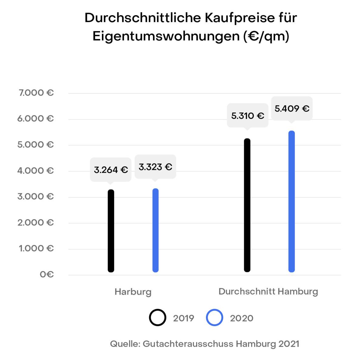 Hamburg Harburg Preisentwicklung Immobilien Kaufpreise Gutachterausschuss