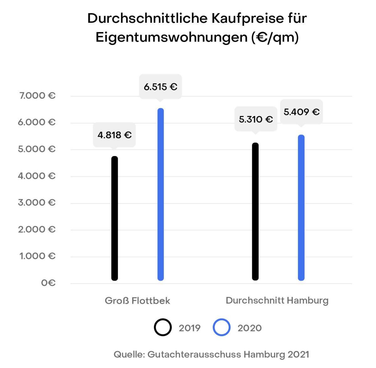 Hamburg Groß Flottbek Preisentwicklung Immobilien Kaufpreise Gutachterausschuss