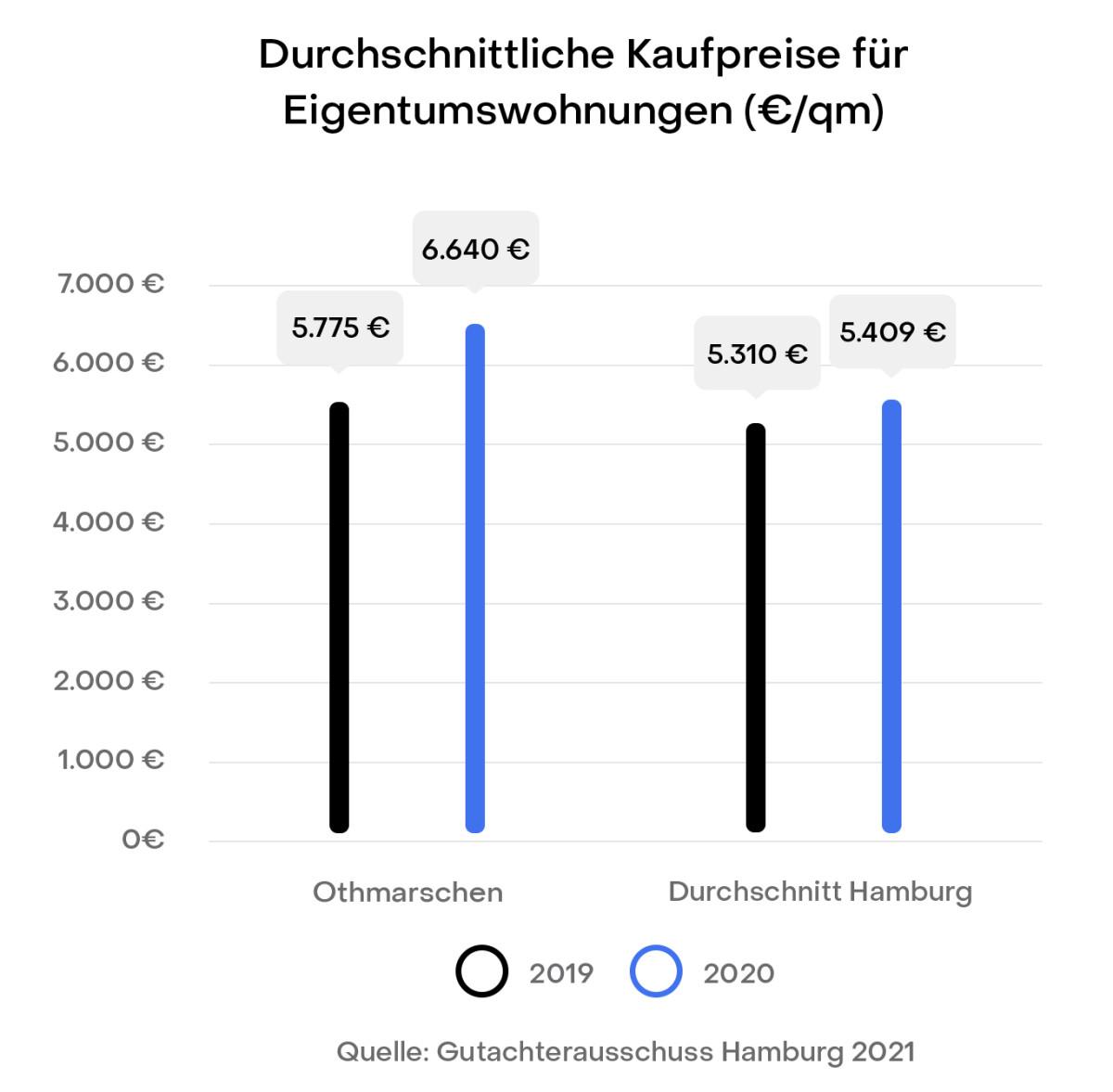 district Hamburg Othmarschen Preisentwicklung Immobilien