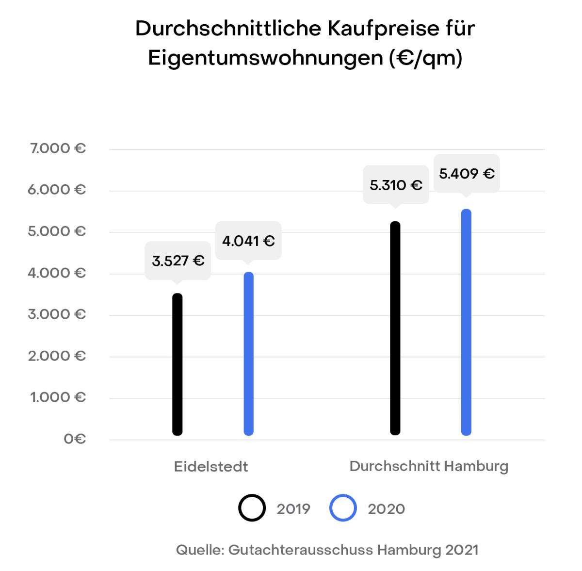 Hamburg Eidelstedt Preisentwicklung Immobilien Kaufpreise Gutachterausschuss