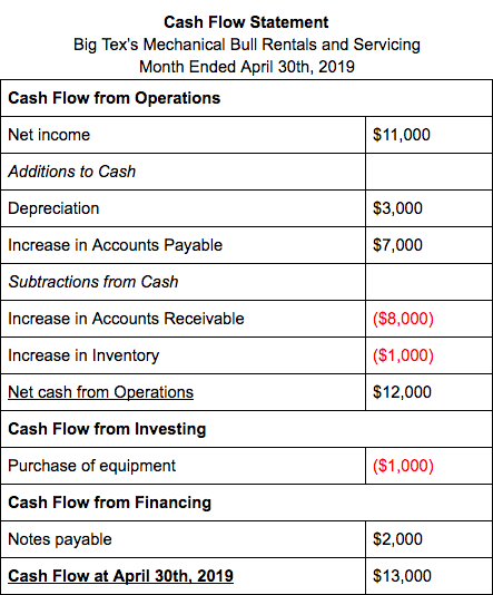 Cash Flow Statement 3