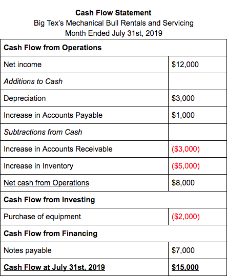Cash Flow Statement 1