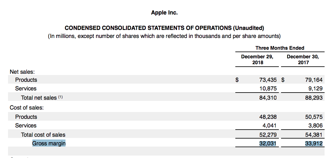 Apple Inc Gross Margin