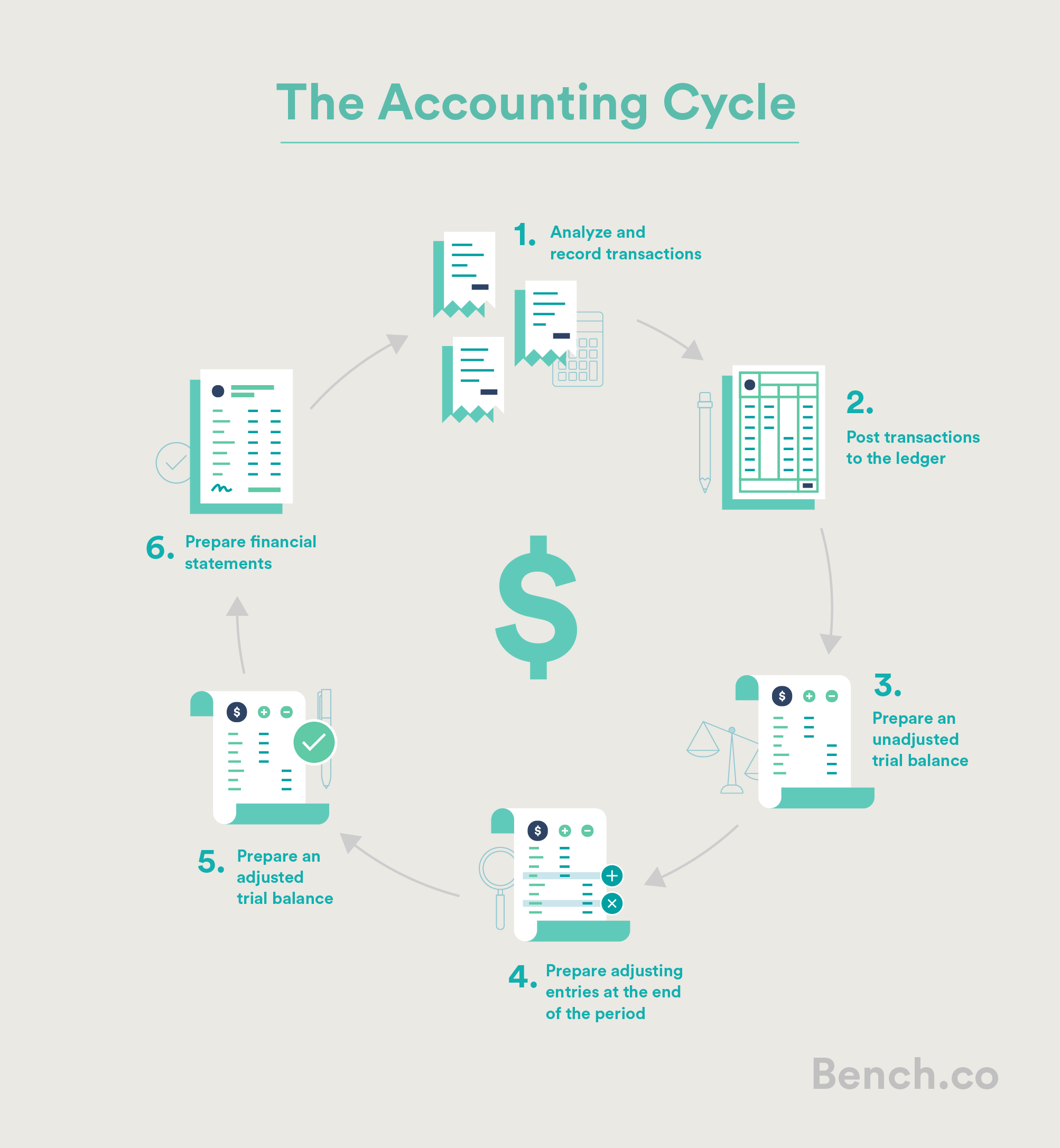 Bench-Accounting-Cycle-Captions-2
