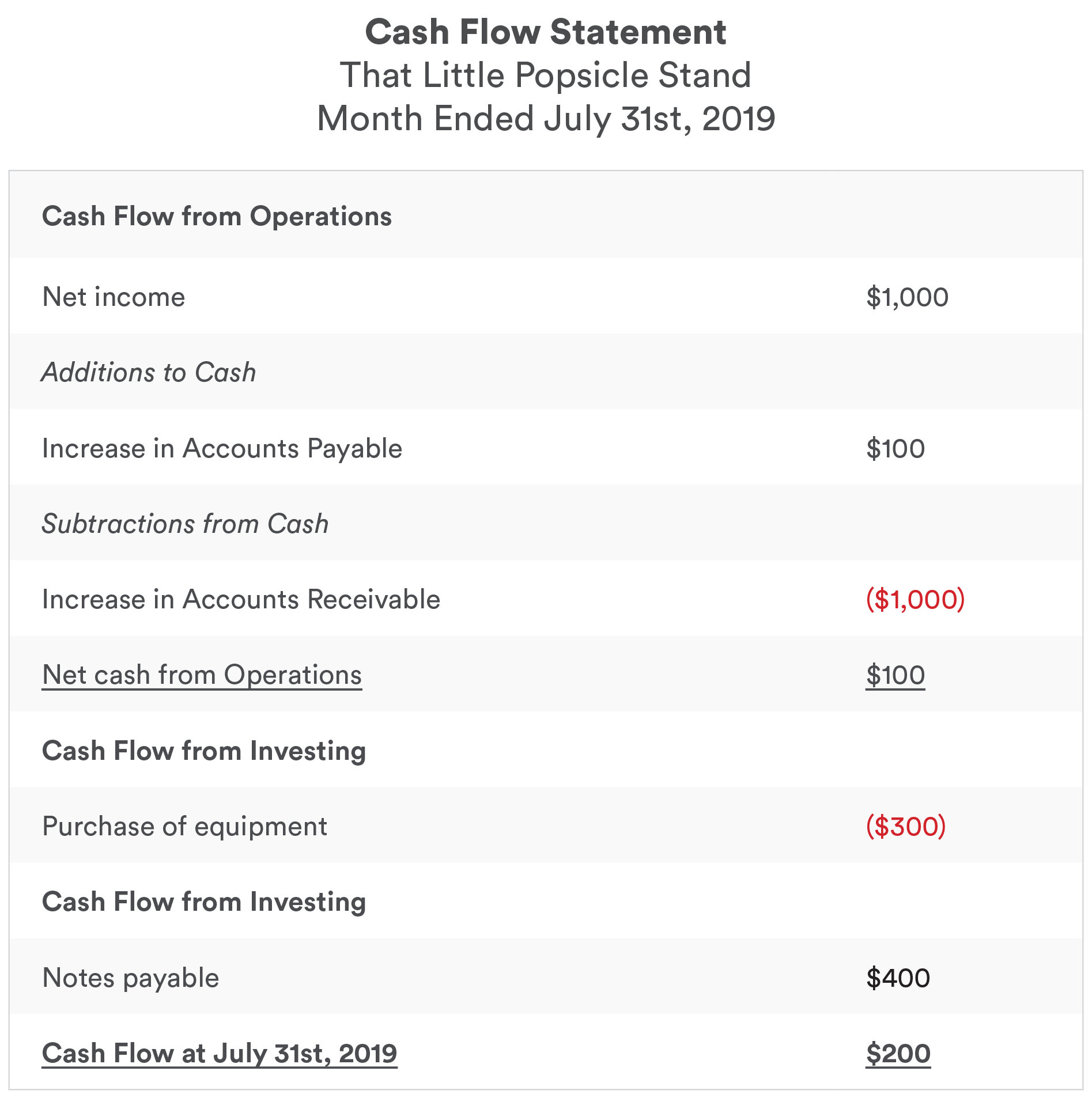 Cash Flow Statement Blog