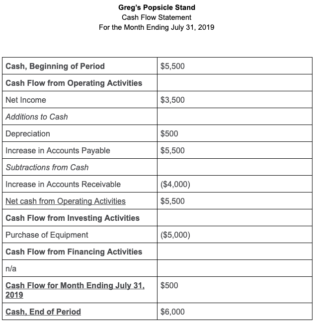 Cash Flow Statement Explanation And Example Bench Accounting