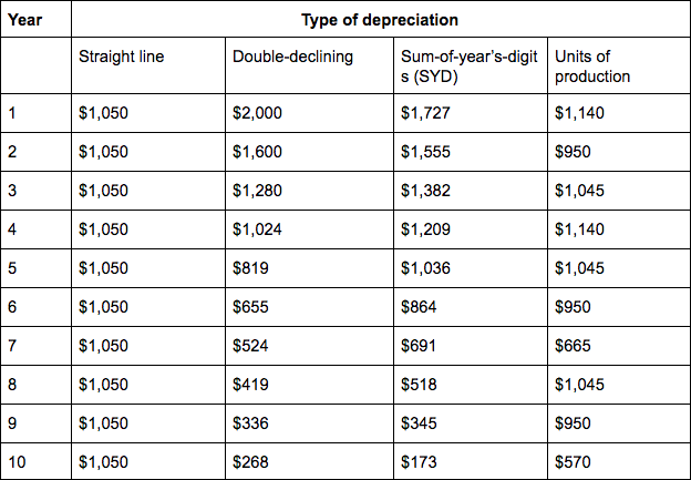 What Is Depreciation? and How Do You Calculate It? | Bench Accounting