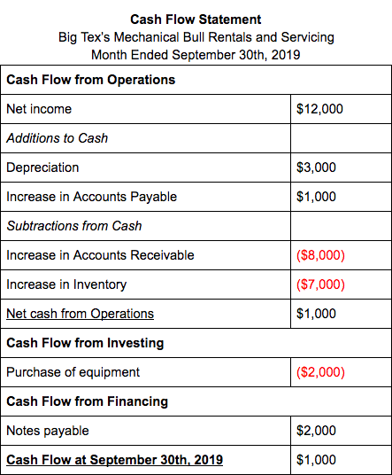 Cash Flow Statement 4