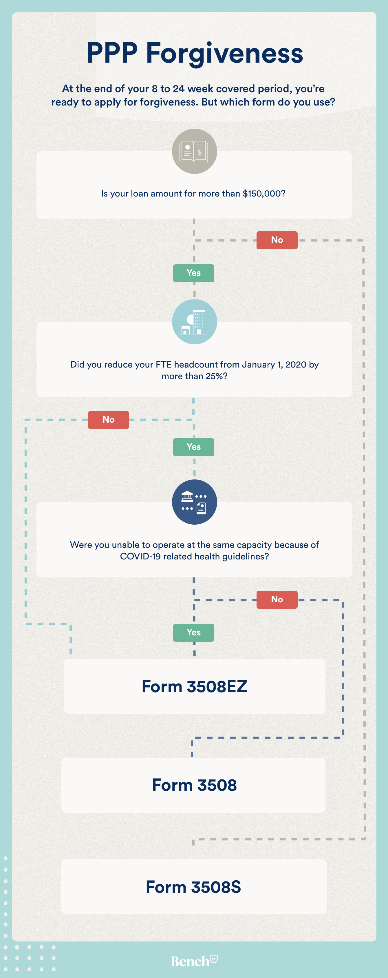 Which PPP forgiveness application do I use? (vertical flowchart)