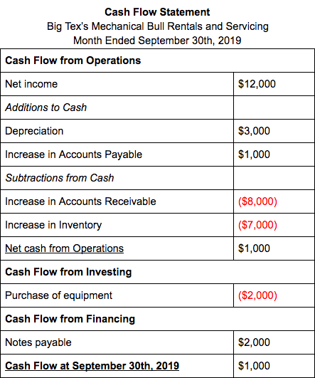 Cash Flow Statement 2