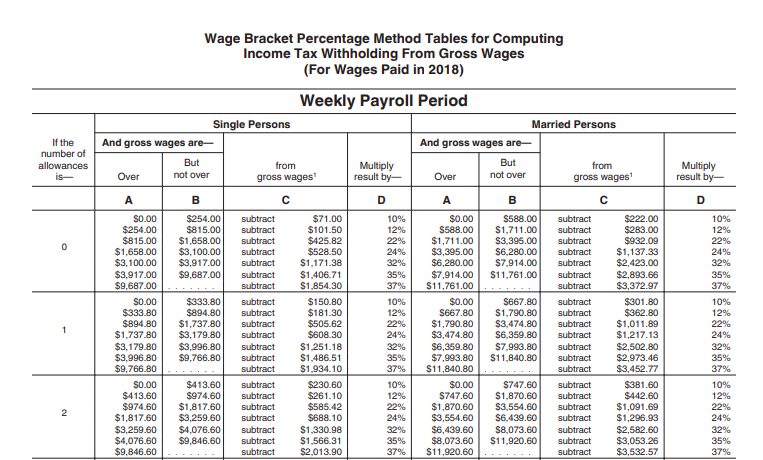 How to Calculate Payroll Tax | Bench Accounting