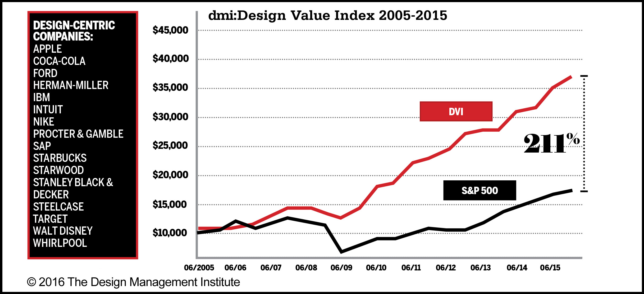 design-value-index